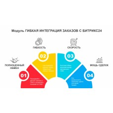 Гибкая интеграция заказов с Битрикс24