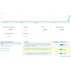 Отслеживание заказов в Яндекс.Метрика и Google Analytics