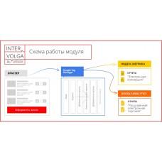 Электронная коммерция для Яндекс.Метрики и Google Analytics