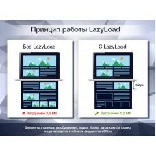 LazyLoad PRO - Отложенная загрузка изображений, видео и iframe в 1 клик