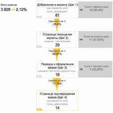 Измеритель конверсии для Google Analytics и Яндекс.Метрики